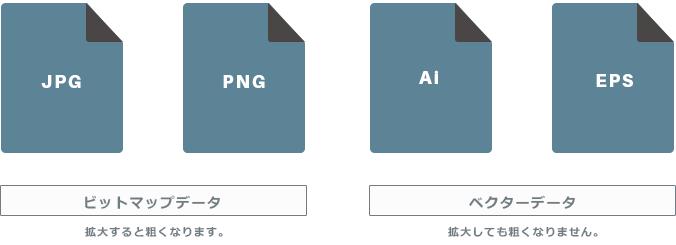 素材の形式は、ビットマップデータとベクターデータがあります。